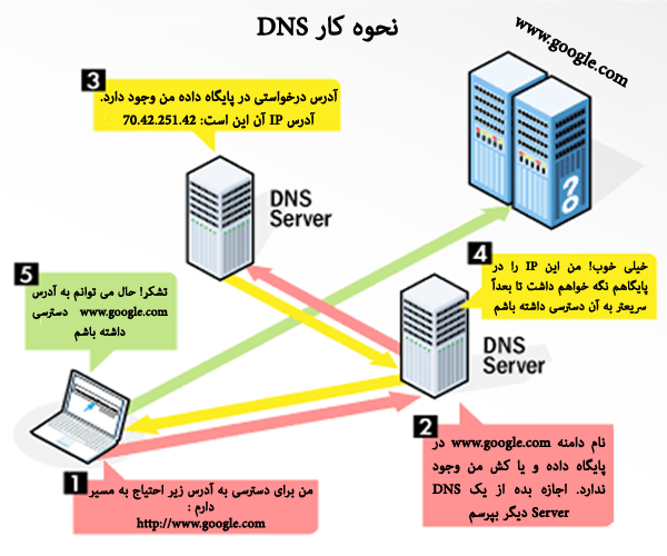 دی ان اس DNS