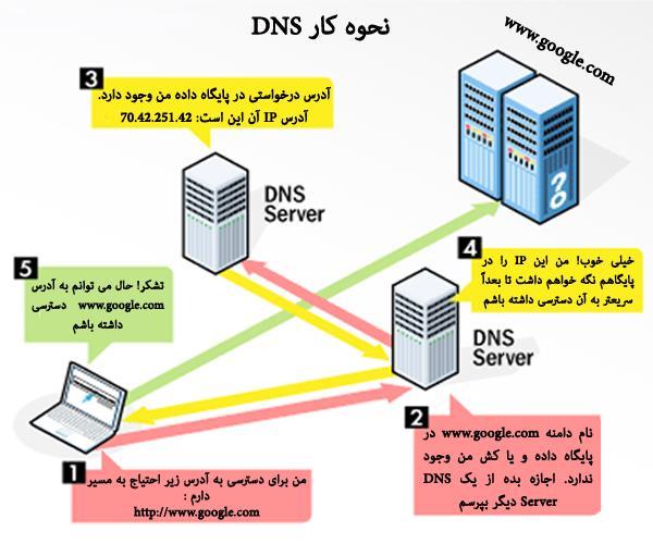 DNS چیست و آموزش نحوه تنظیم آن چگونه است؟